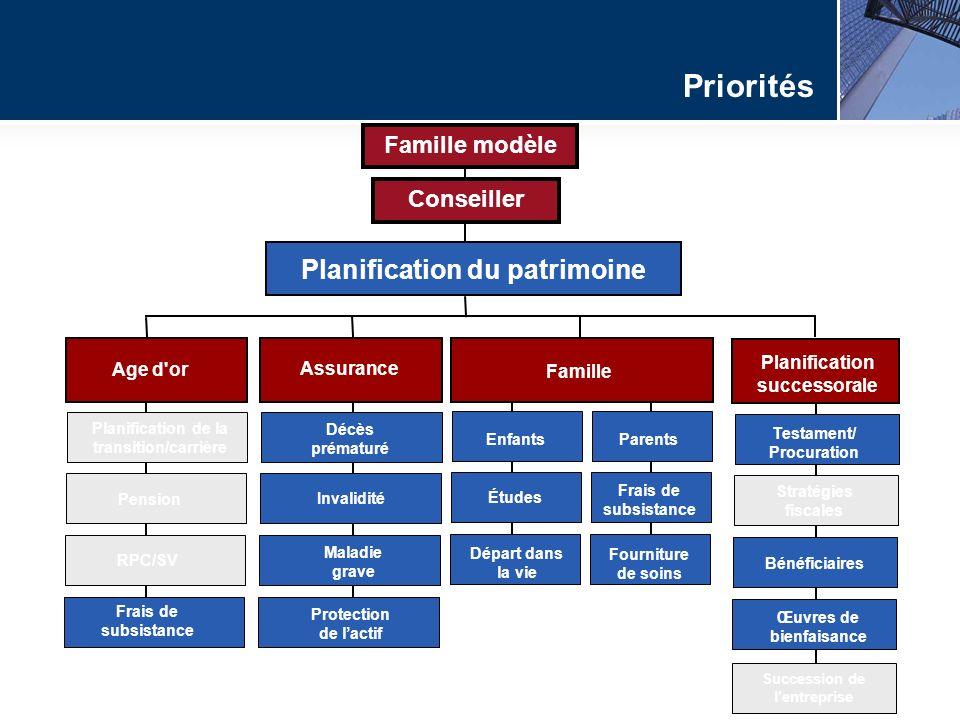 Planification successorale Age d'or Assurance Famille Planification du patrimoine Planification de la transition/carrière Pension RPC/SV Décès prématu