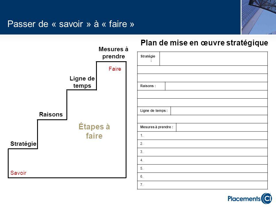 Stratégie : Raisons : Ligne de temps : Mesures à prendre : 1. 2. 3. 4. 5. 6. 7. Faire Stratégie Raisons Ligne de temps Mesures à prendre Savoir Plan d