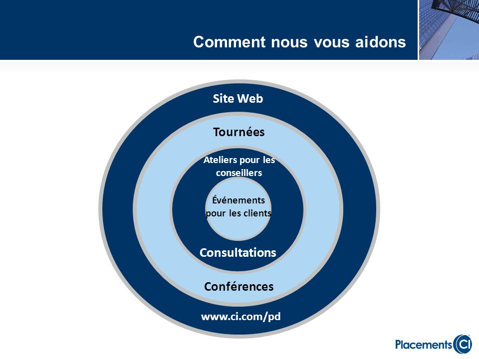 Site Web Ateliers pour les conseillers Tournées Événements pour les clients Consultations Conférences www.ci.com/pd Comment nous vous aidons