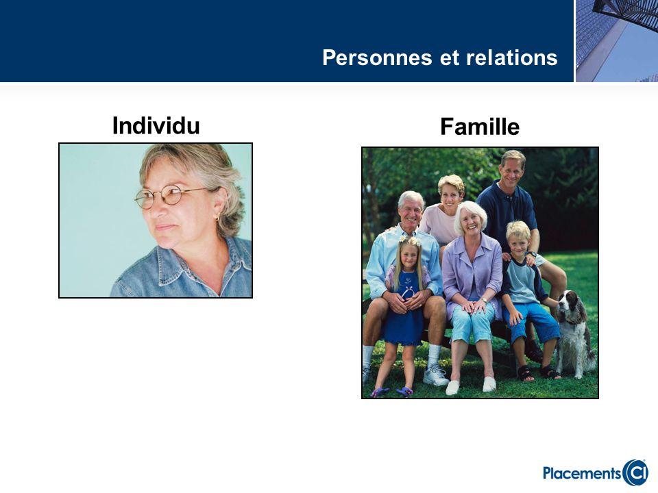 Individu Famille Personnes et relations
