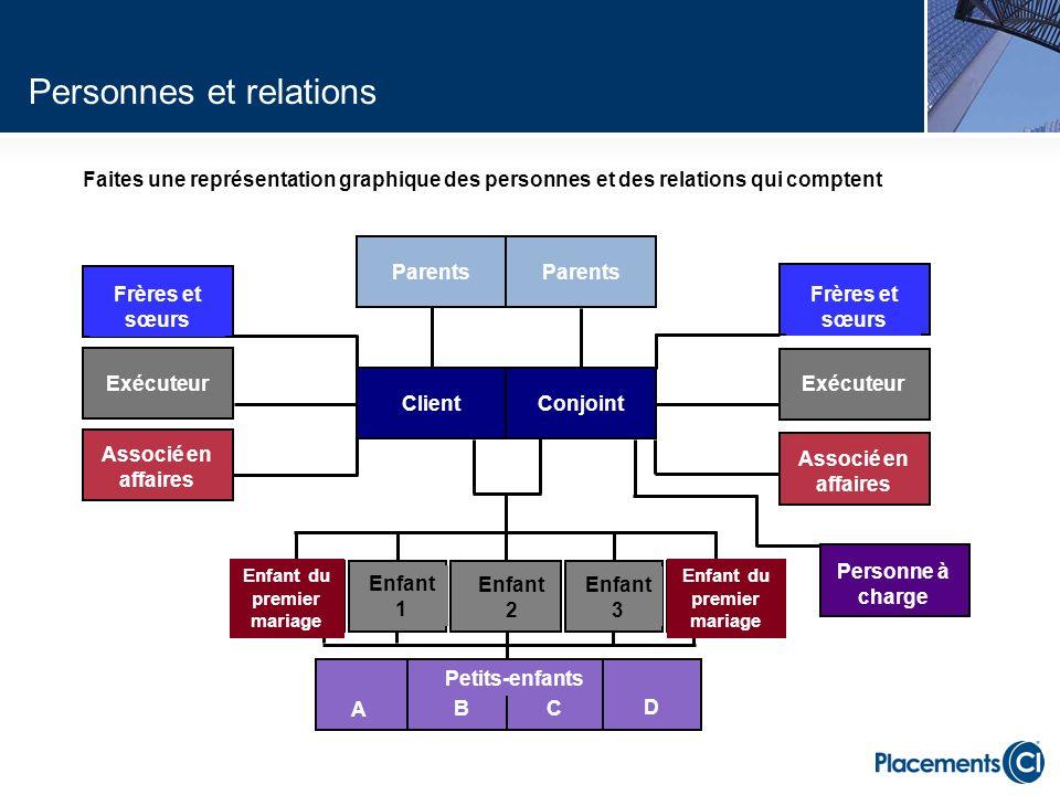 Faites une représentation graphique des personnes et des relations qui comptent Personnes et relations Parents Frères et sœurs Associé en affaires Enf