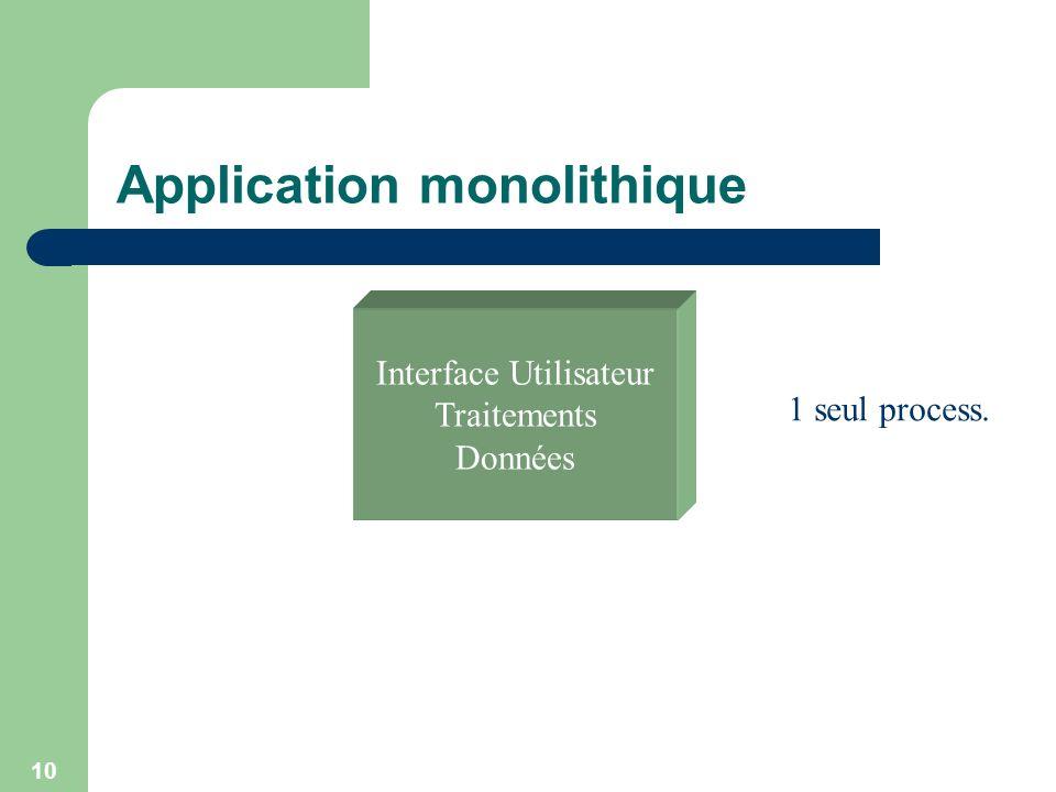 10 Application monolithique Interface Utilisateur Traitements Données 1 seul process.