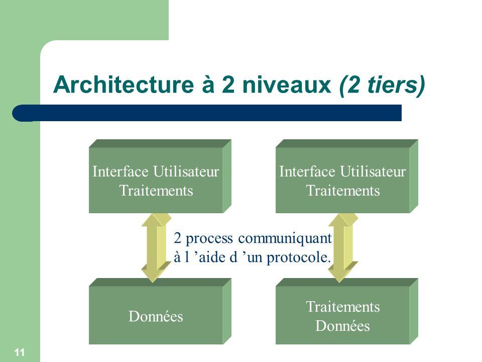 11 Architecture à 2 niveaux (2 tiers) Données Interface Utilisateur Traitements Données Interface Utilisateur Traitements 2 process communiquant à l a