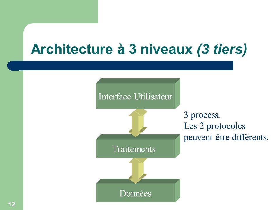 12 Architecture à 3 niveaux (3 tiers) Données Traitements Interface Utilisateur 3 process. Les 2 protocoles peuvent être différents.