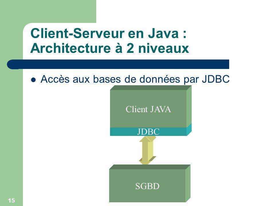 15 JDBC Client-Serveur en Java : Architecture à 2 niveaux Accès aux bases de données par JDBC SGBD Client JAVA