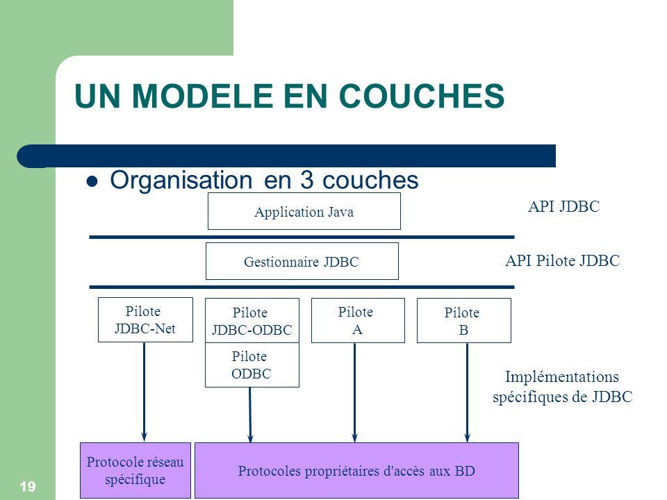 19 UN MODELE EN COUCHES Application Java Gestionnaire JDBC Pilote JDBC-Net Pilote JDBC-ODBC Pilote A Pilote B Pilote ODBC Protocoles propriétaires d'a