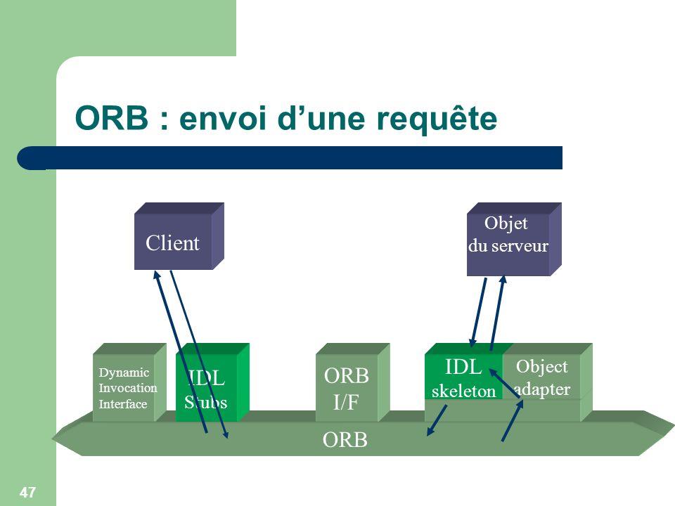 47 ORB : envoi dune requête Client Objet du serveur ORB requête Dynamic Invocation Interface IDL Stubs ORB I/F IDL skeleton Object adapter réponse