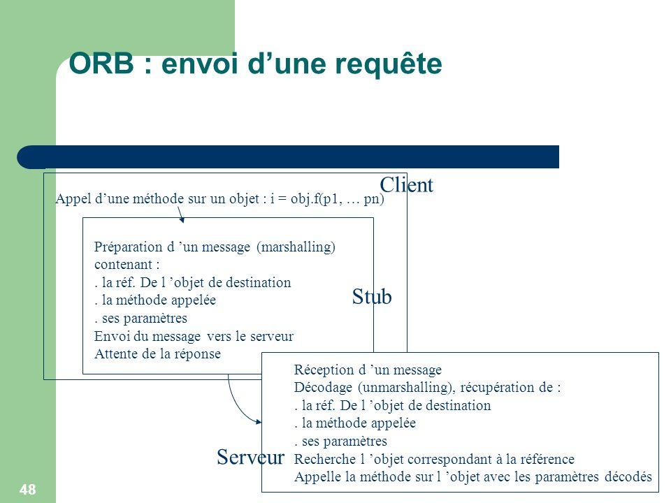 48 ORB : envoi dune requête Appel dune méthode sur un objet : i = obj.f(p1, … pn) Préparation d un message (marshalling) contenant :. la réf. De l obj