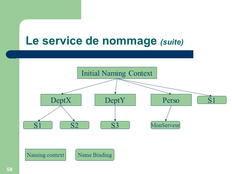 58 Le service de nommage (suite) Initial Naming Context DeptXDeptYPerso S1S2 S1 S3 MonServeur Naming contextName Binding
