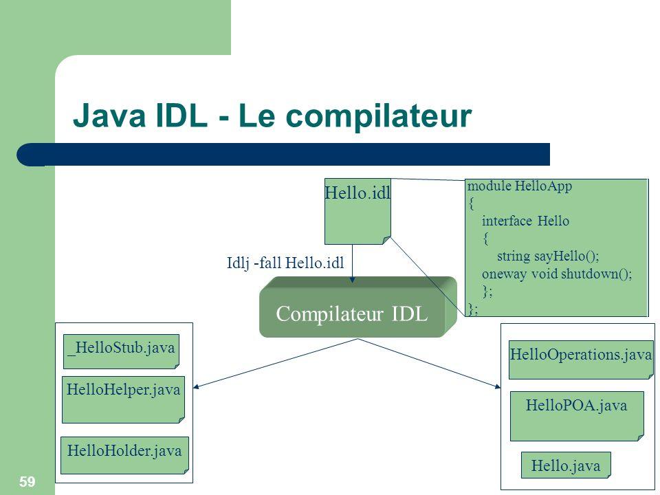 59 Java IDL - Le compilateur _HelloStub.java HelloHelper.java HelloHolder.java HelloPOA.java Hello.java Compilateur IDL module HelloApp { interface He