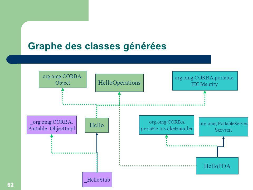 62 Graphe des classes générées org.omg.CORBA. portable.InvokeHandler Hello HelloPOA org.omg.CORBA.portable. IDLIdentity _HelloStub org.omg.CORBA. Obje