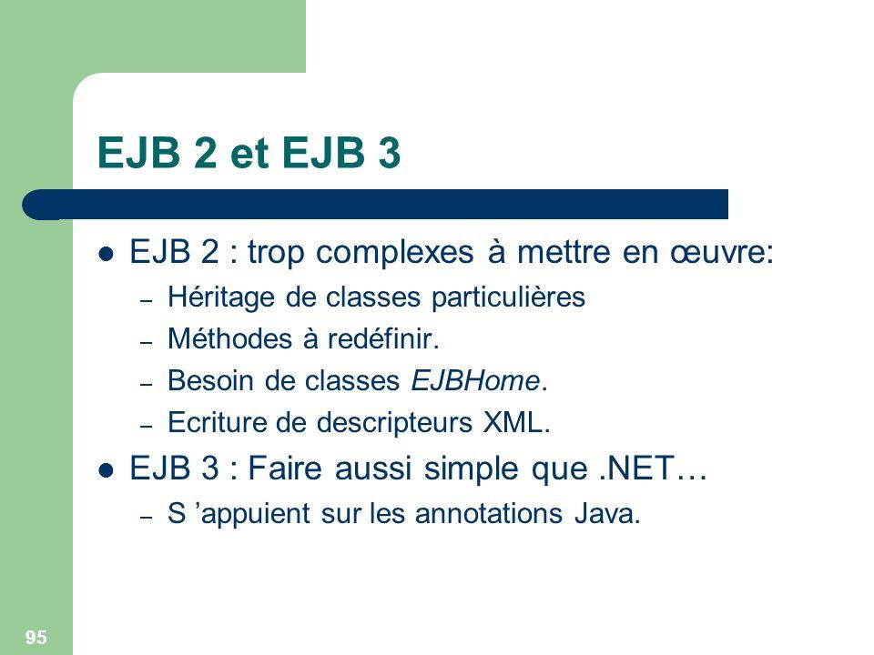 95 EJB 2 et EJB 3 EJB 2 : trop complexes à mettre en œuvre: – Héritage de classes particulières – Méthodes à redéfinir. – Besoin de classes EJBHome. –