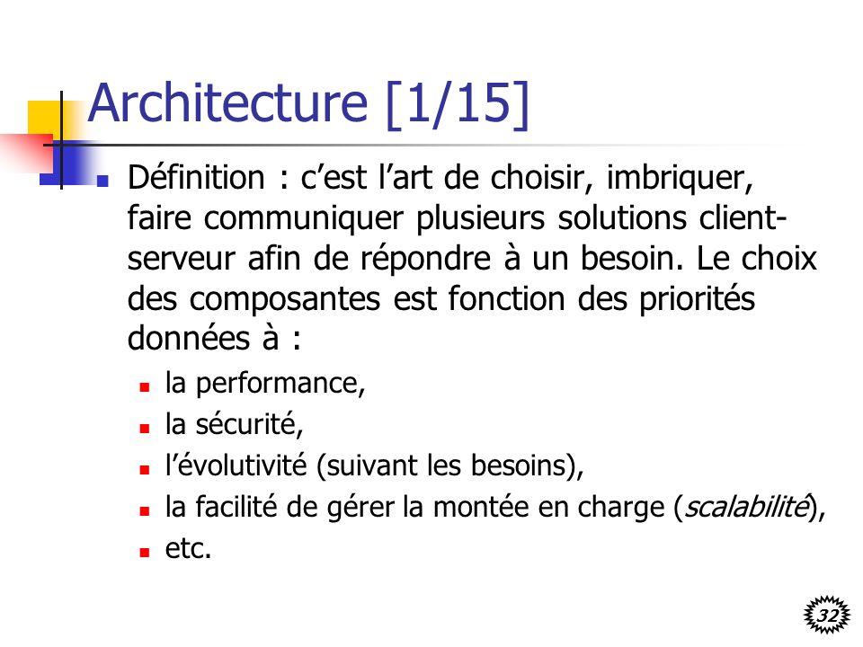32 Architecture [1/15] Définition : cest lart de choisir, imbriquer, faire communiquer plusieurs solutions client- serveur afin de répondre à un besoi