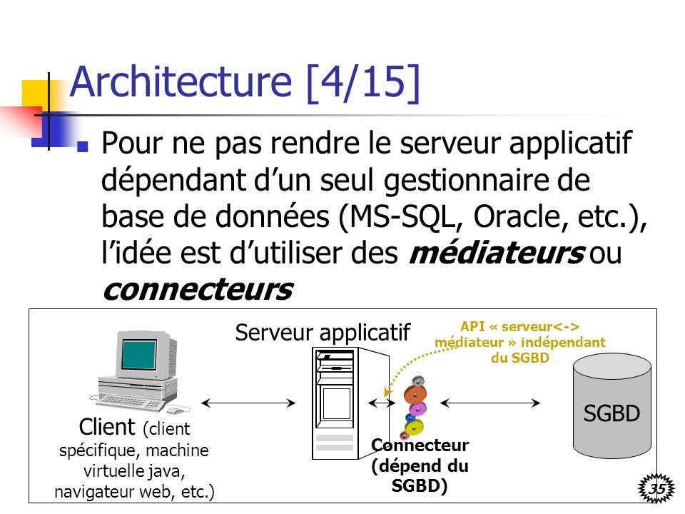 35 Architecture [4/15] Pour ne pas rendre le serveur applicatif dépendant dun seul gestionnaire de base de données (MS-SQL, Oracle, etc.), lidée est dutiliser des médiateurs ou connecteurs Client (client spécifique, machine virtuelle java, navigateur web, etc.) Serveur applicatif SGBD Connecteur (dépend du SGBD) API « serveur médiateur » indépendant du SGBD