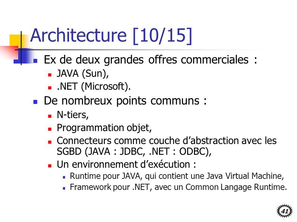 41 Architecture [10/15] Ex de deux grandes offres commerciales : JAVA (Sun),.NET (Microsoft). De nombreux points communs : N-tiers, Programmation obje