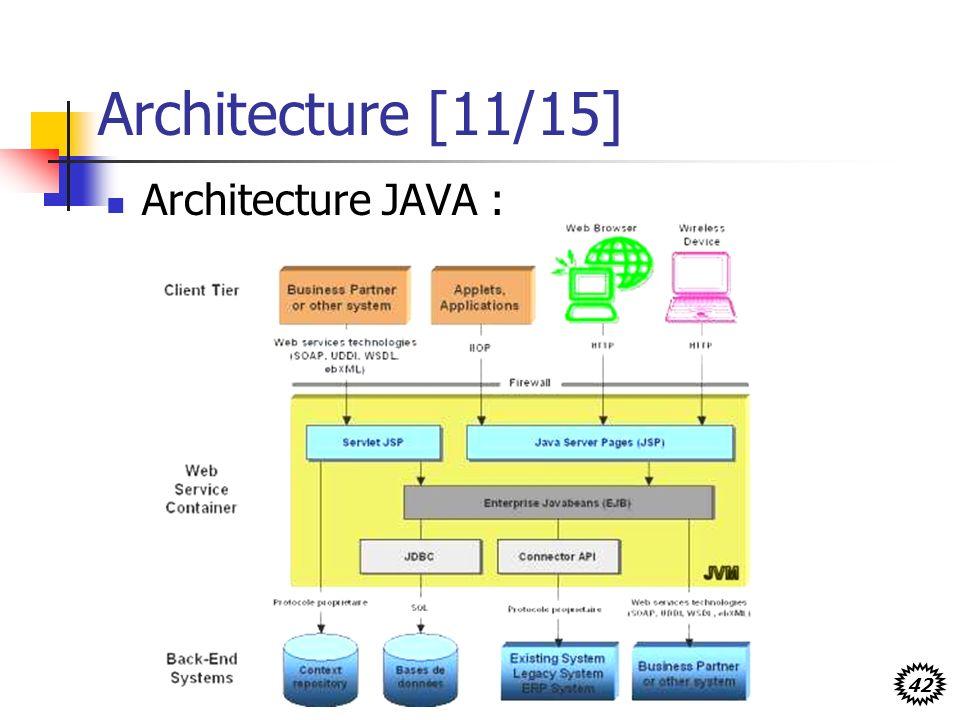 42 Architecture [11/15] Architecture JAVA :