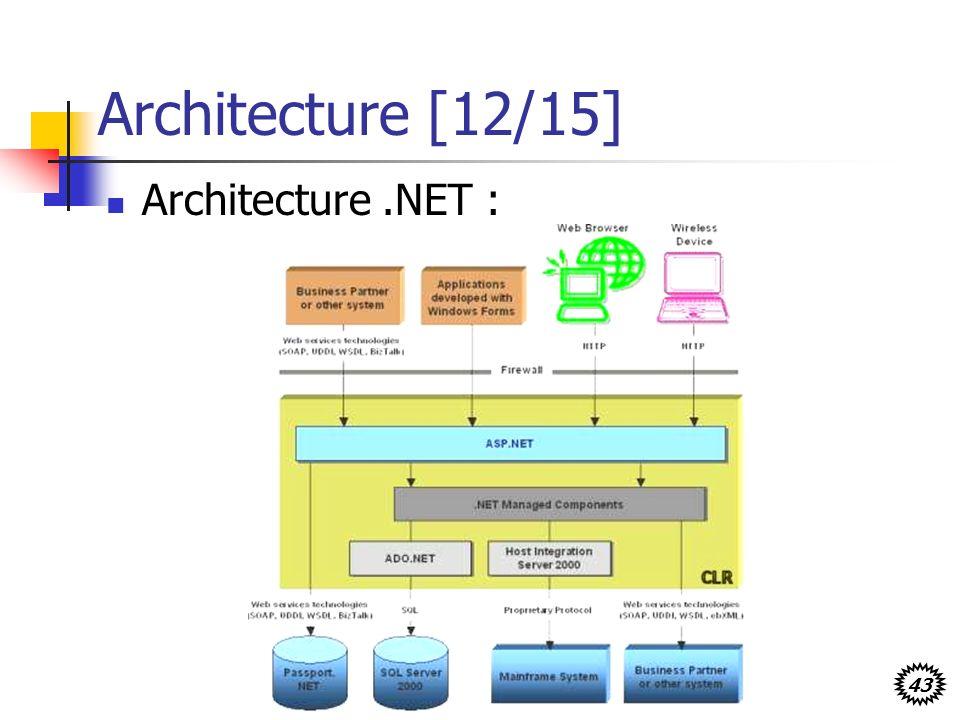 43 Architecture [12/15] Architecture.NET :