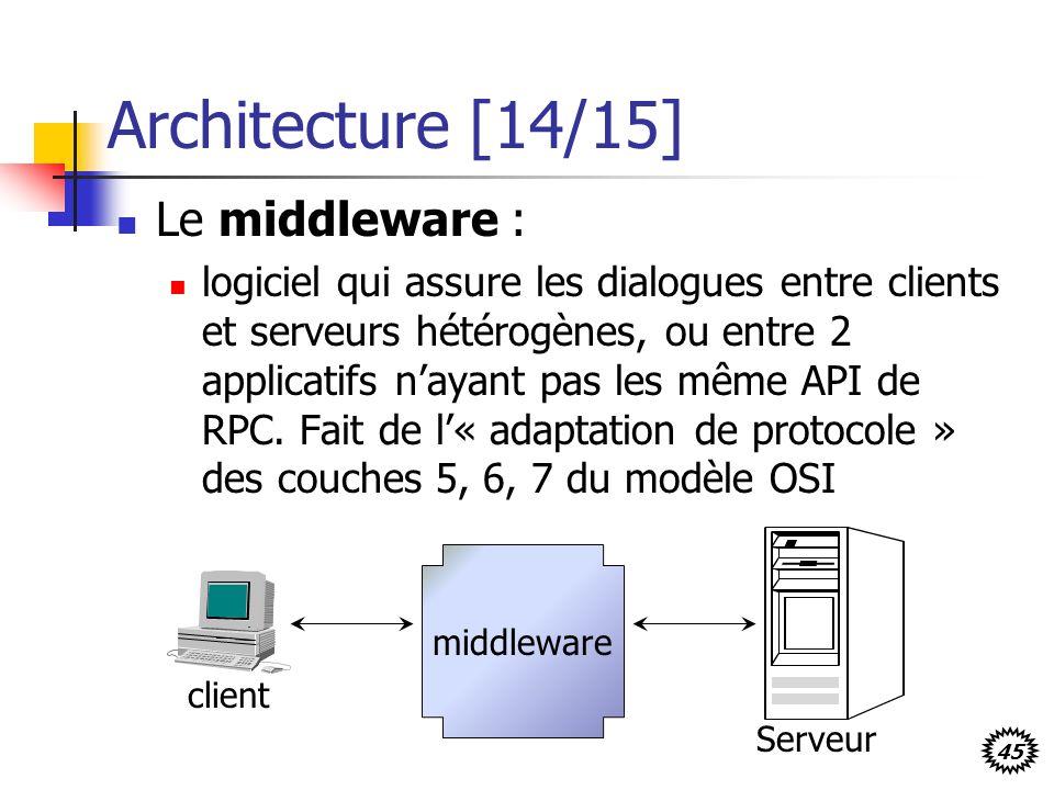 45 Architecture [14/15] Le middleware : logiciel qui assure les dialogues entre clients et serveurs hétérogènes, ou entre 2 applicatifs nayant pas les même API de RPC.