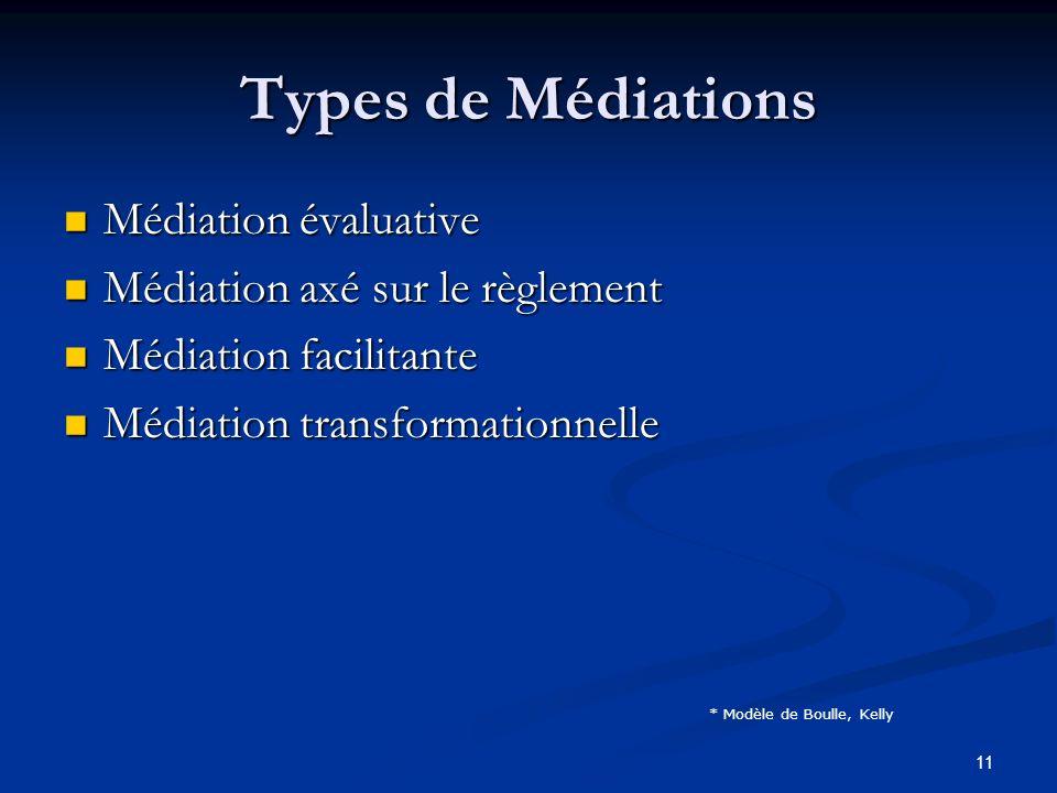 11 Types de Médiations Médiation évaluative Médiation évaluative Médiation axé sur le règlement Médiation axé sur le règlement Médiation facilitante M