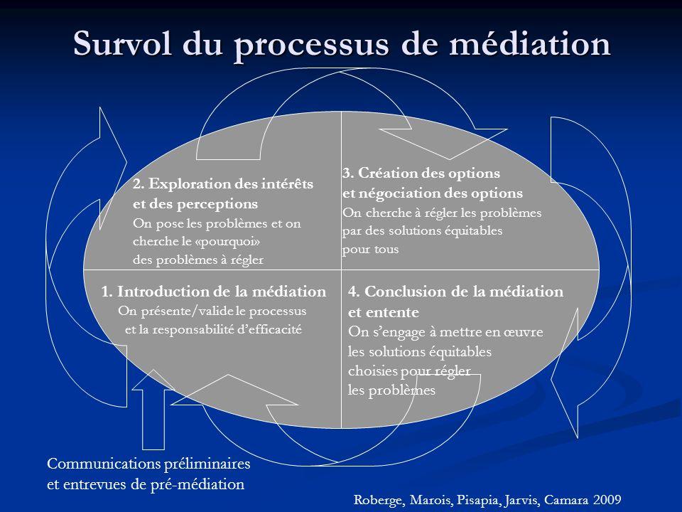 Survol du processus de médiation 1. Introduction de la médiation On présente/valide le processus et la responsabilité defficacité Communications préli