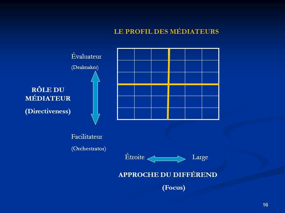 16 ÉtroiteLarge APPROCHE DU DIFFÉREND (Focus) LE PROFIL DES MÉDIATEURS Évaluateur (Dealmaker) Facilitateur (Orchestrator) RÔLE DU MÉDIATEUR (Directive