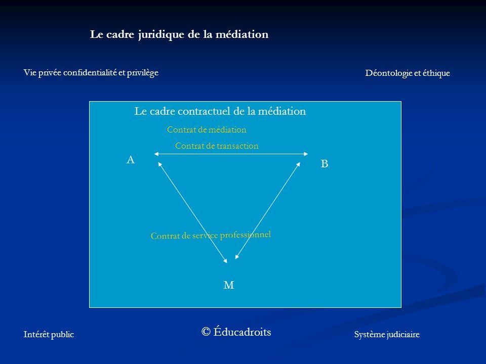 Le cadre juridique de la médiation A B M Contrat de médiation Contrat de transaction Contrat de service professionnel Vie privée confidentialité et pr