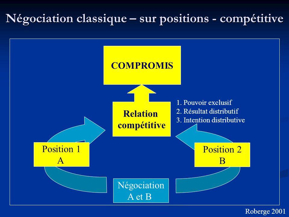 Négociation classique – sur positions - compétitive Négociation A et B 1. Pouvoir exclusif 2. Résultat distributif 3. Intention distributive COMPROMIS
