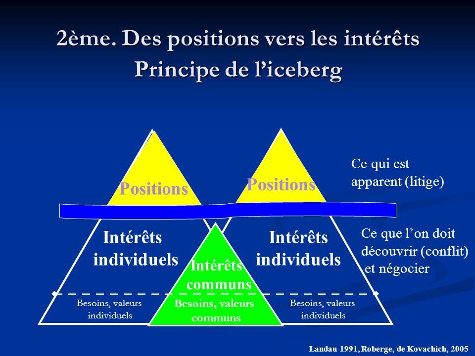 16 ÉtroiteLarge APPROCHE DU DIFFÉREND (Focus) LE PROFIL DES MÉDIATEURS Évaluateur (Dealmaker) Facilitateur (Orchestrator) RÔLE DU MÉDIATEUR (Directiveness)