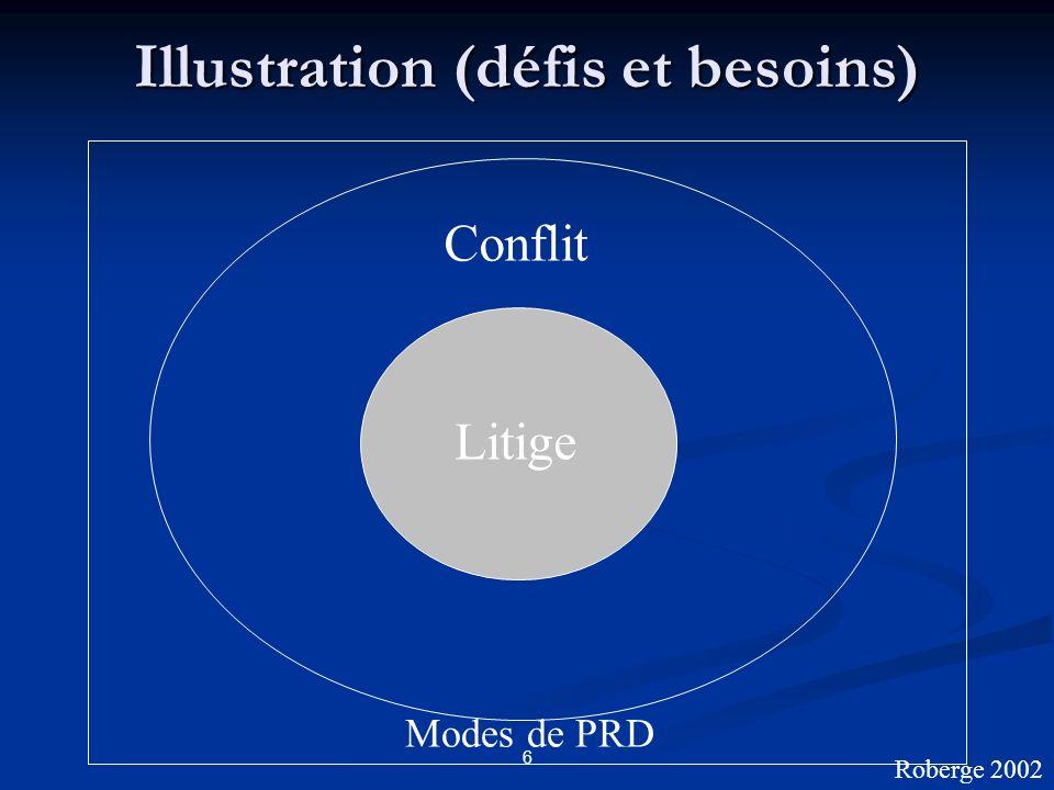 6 Illustration (défis et besoins) Conflit Modes de PRD Litige Roberge 2002