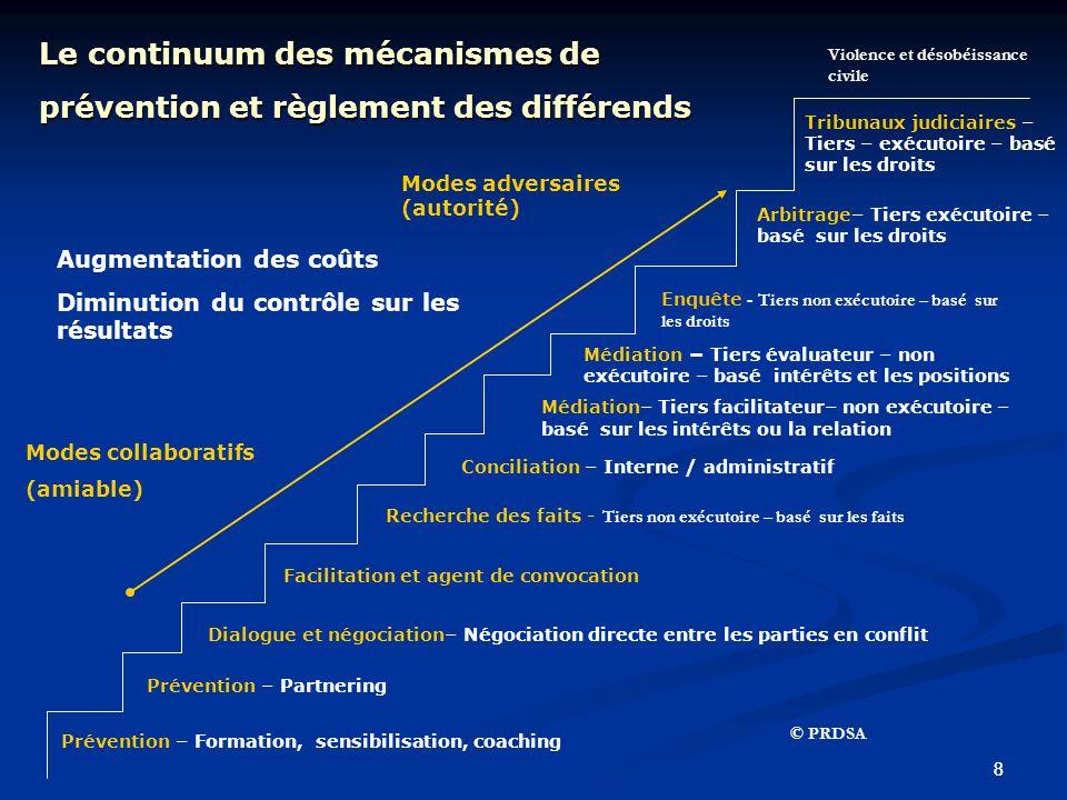 88 Médiation– Tiers facilitateur– non exécutoire – basé sur les intérêts ou la relation Arbitrage– Tiers exécutoire – basé sur les droits Augmentation