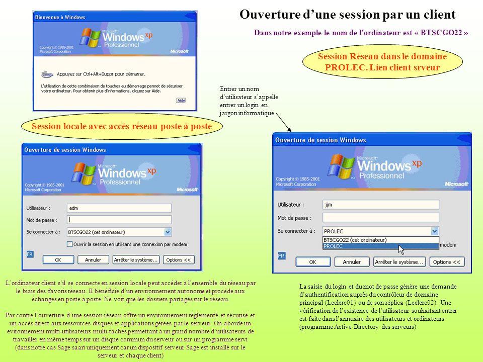 Ouverture dune session par un client Session locale avec accès réseau poste à poste Session Réseau dans le domaine PROLEC. Lien client srveur Dans not