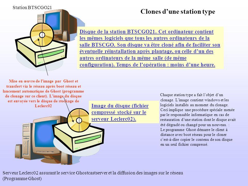 Clones dune station type Mise en œuvre de limage par Ghost et transfert via le réseau après boot réseau et lancement automatique de Ghost (programme d