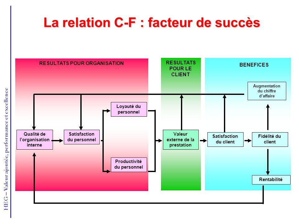 HEG – Valeur ajoutée, performance et excellence La relation C-F : facteur de succès RESULTATS POUR LE CLIENT RESULTATS POUR ORGANISATION Qualité de lo