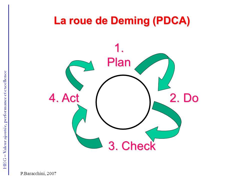 HEG – Valeur ajoutée, performance et excellence P.Baracchini, 2007 La roue de Deming (PDCA) 1.Plan 2. Do 2. Do 3. Check 4. Act