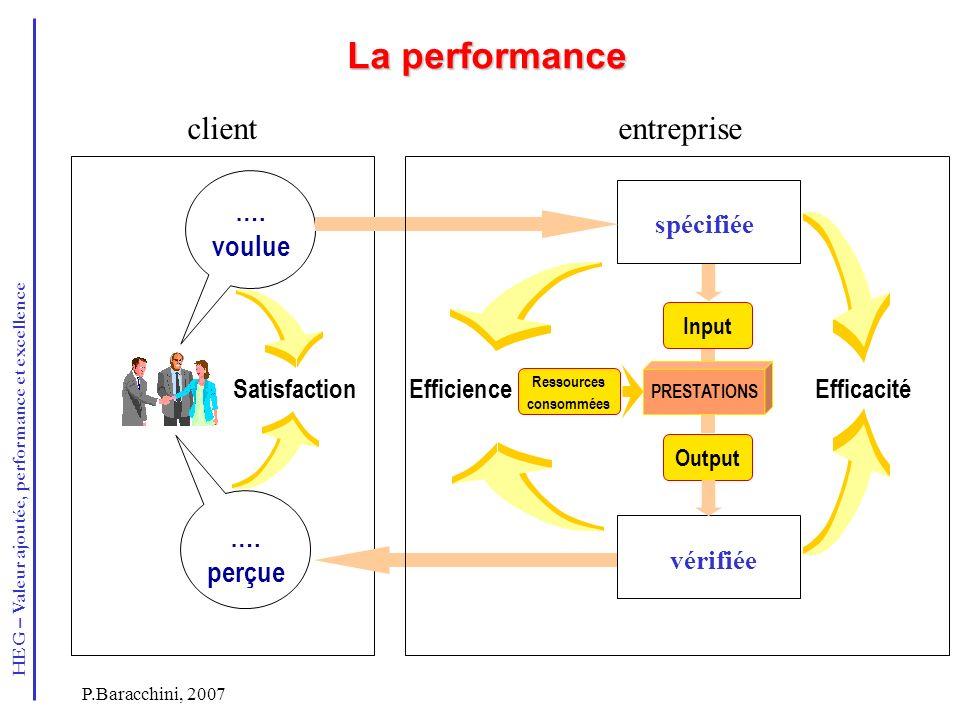 HEG – Valeur ajoutée, performance et excellence P.Baracchini, 2007 La performance …. voulue …. perçue Satisfaction Output PRESTATIONS Ressources conso