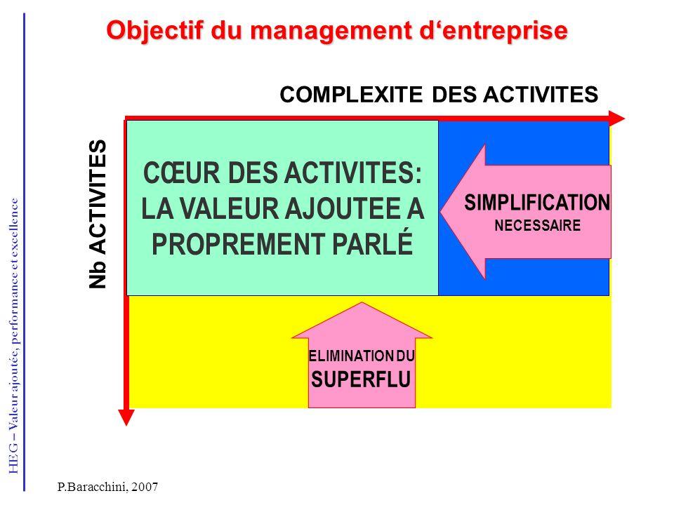 HEG – Valeur ajoutée, performance et excellence P.Baracchini, 2007 Objectif du management dentreprise PERIMETRES INITIALE DES ACTIVITES Nb ACTIVITES E