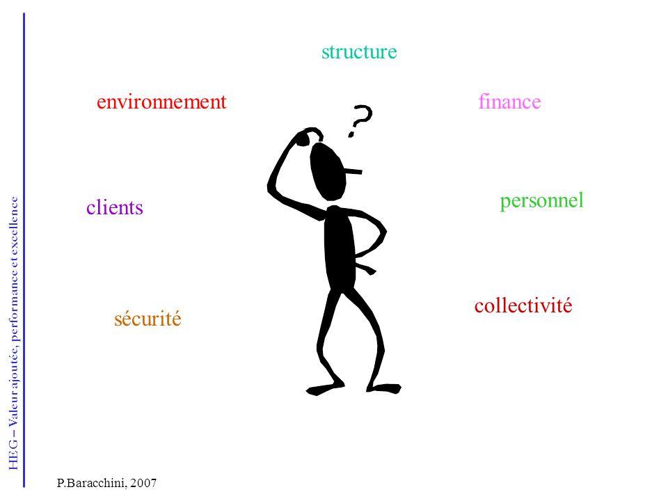 HEG – Valeur ajoutée, performance et excellence P.Baracchini, 2007 environnement clients finance personnel structure sécurité collectivité