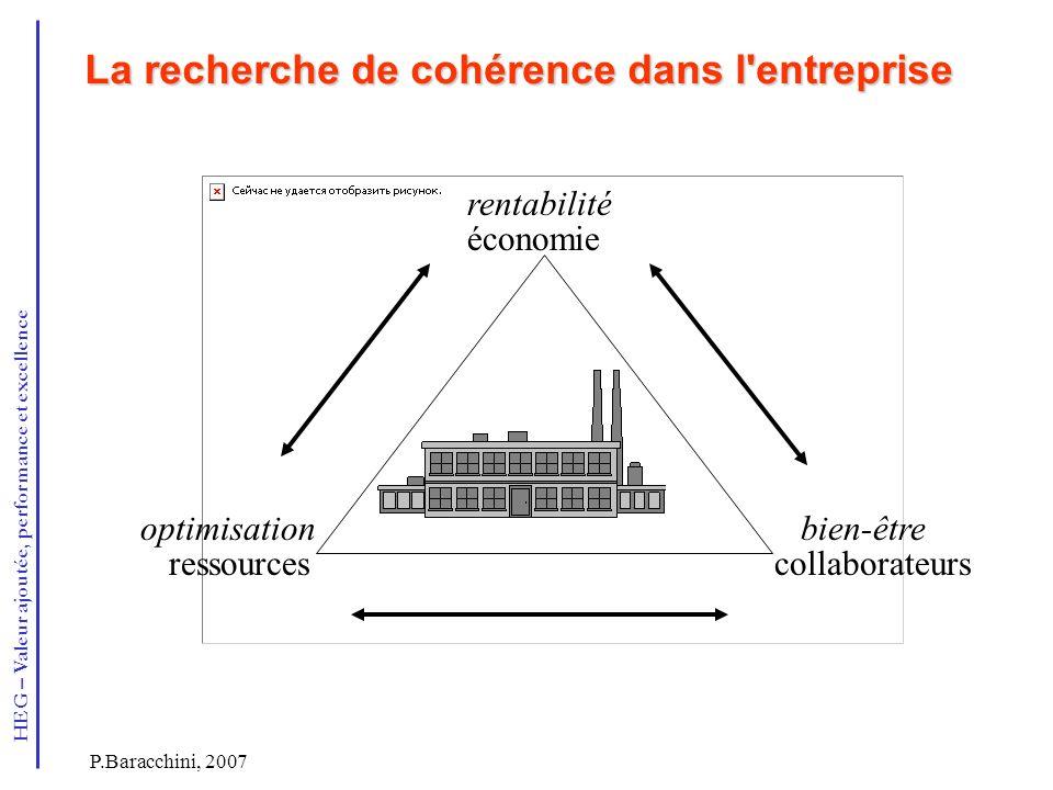 HEG – Valeur ajoutée, performance et excellence P.Baracchini, 2007 La recherche de cohérence dans l'entreprise La recherche de cohérence dans l'entrep