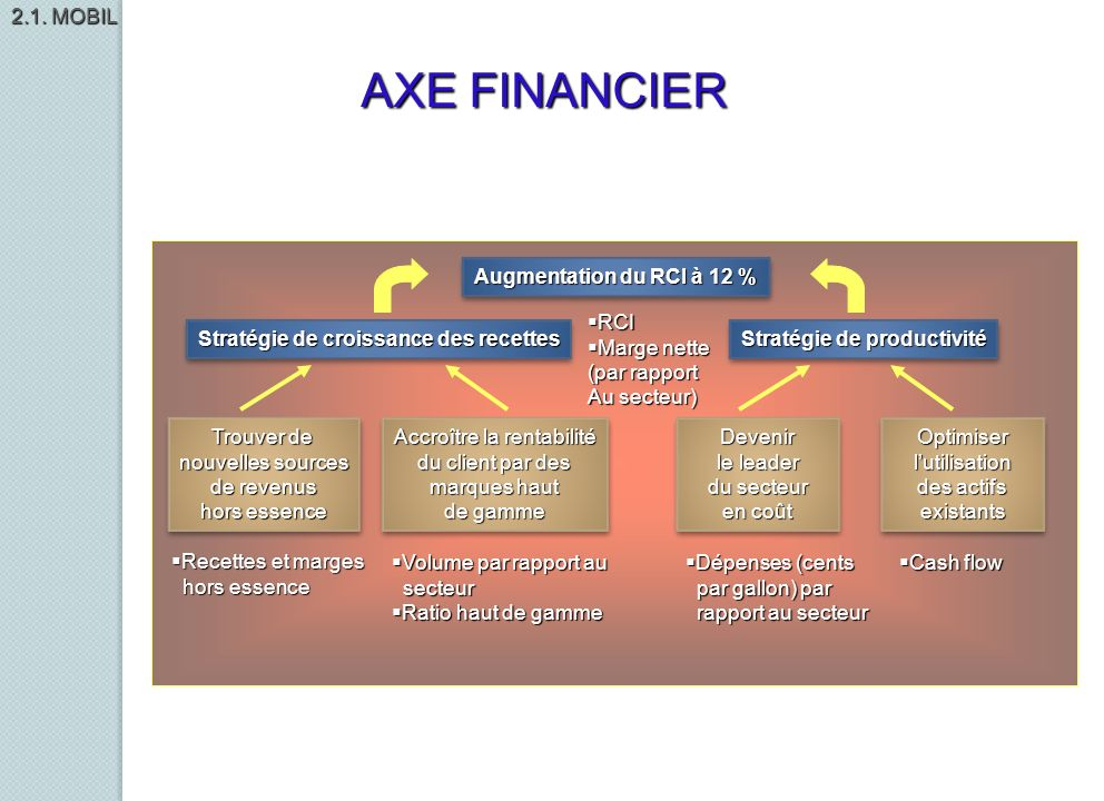 Augmentation du RCI à 12 % Stratégie de croissance des recettes Stratégie de productivité Trouver de nouvelles sources de revenus hors essence Trouver