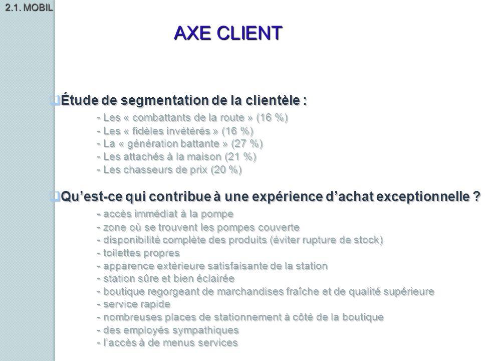 Étude de segmentation de la clientèle : Étude de segmentation de la clientèle : - Les « combattants de la route » (16 %) - Les « fidèles invétérés » (