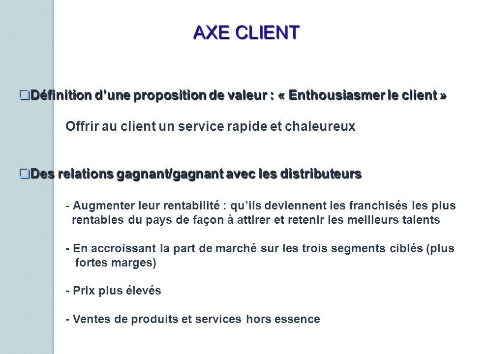 Définition dune proposition de valeur : « Enthousiasmer le client » Définition dune proposition de valeur : « Enthousiasmer le client » Offrir au clie