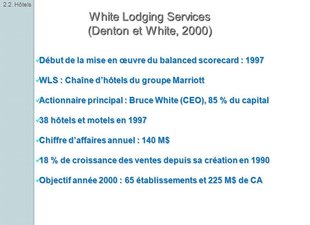Début de la mise en œuvre du balanced scorecard : 1997 Début de la mise en œuvre du balanced scorecard : 1997 WLS : Chaîne dhôtels du groupe Marriott