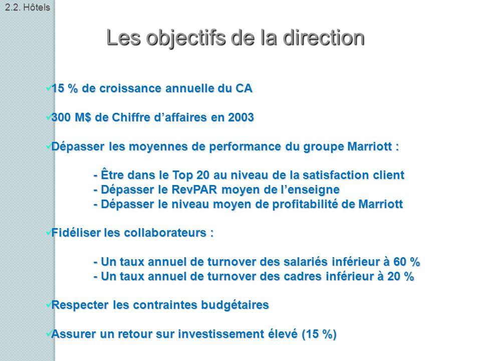 Les objectifs de la direction 15 % de croissance annuelle du CA 15 % de croissance annuelle du CA 300 M$ de Chiffre daffaires en 2003 300 M$ de Chiffr