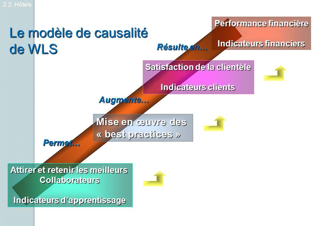 Performance financière Indicateurs financiers Satisfaction de la clientèle Indicateurs clients Mise en œuvre des « best practices » Attirer et retenir