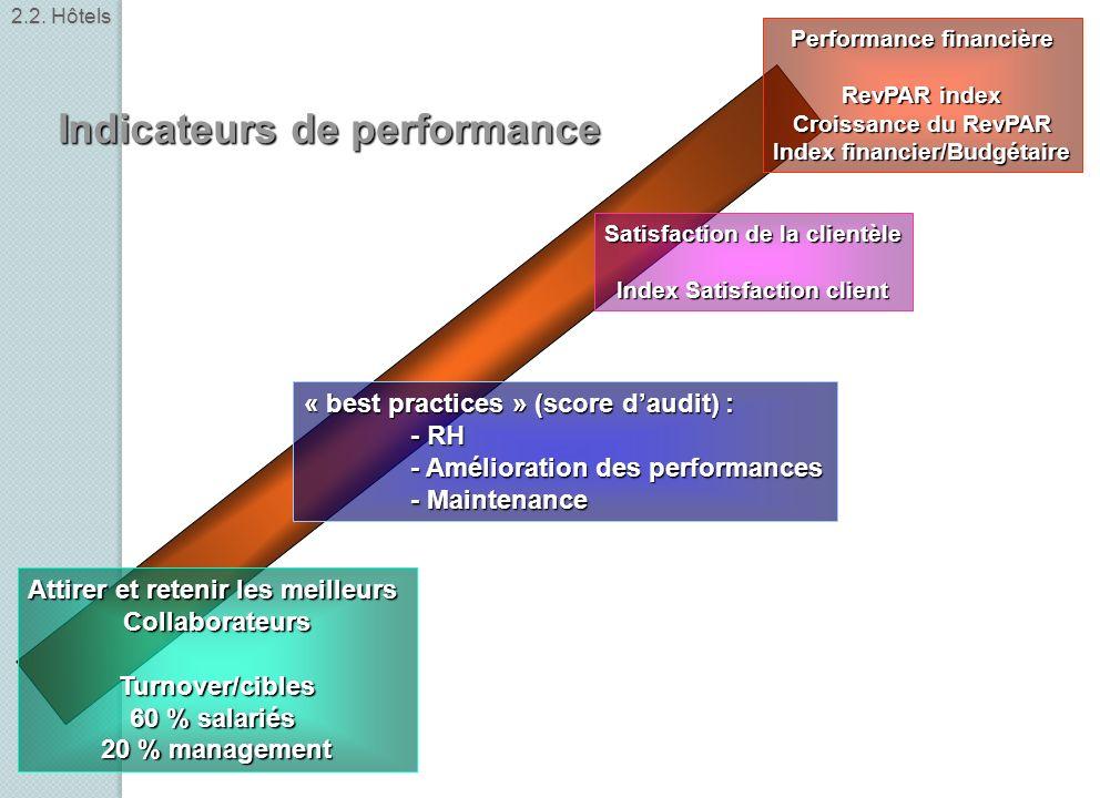 Performance financière RevPAR index Croissance du RevPAR Index financier/Budgétaire Satisfaction de la clientèle Index Satisfaction client « best prac