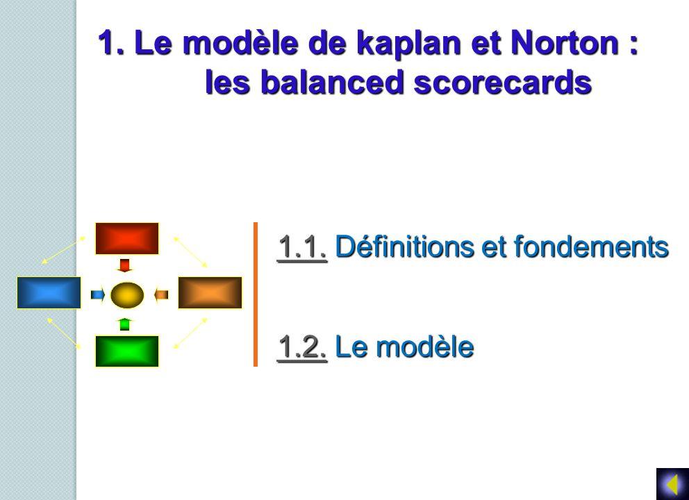 1. Le modèle de kaplan et Norton : les balanced scorecards 1.1.1.1. Définitions et fondements 1.1. 1.2.1.2. Le modèle 1.2.