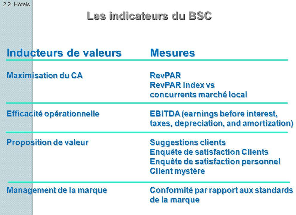 Les indicateurs du BSC Inducteurs de valeursMesures Maximisation du CARevPAR RevPAR index vs concurrents marché local Efficacité opérationnelleEBITDA