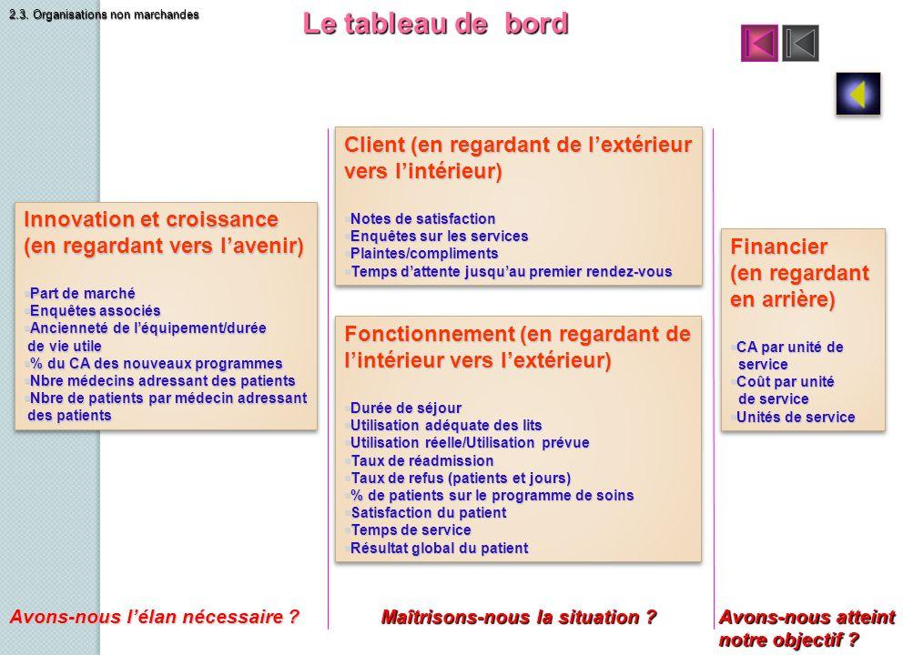 Le tableau de bord Client (en regardant de lextérieur vers lintérieur) Notes de satisfaction Notes de satisfaction Enquêtes sur les services Enquêtes