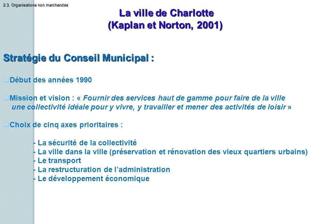 La ville de Charlotte (Kaplan et Norton, 2001) Stratégie du Conseil Municipal : Début des années 1990 Mission et vision : « Fournir des services haut