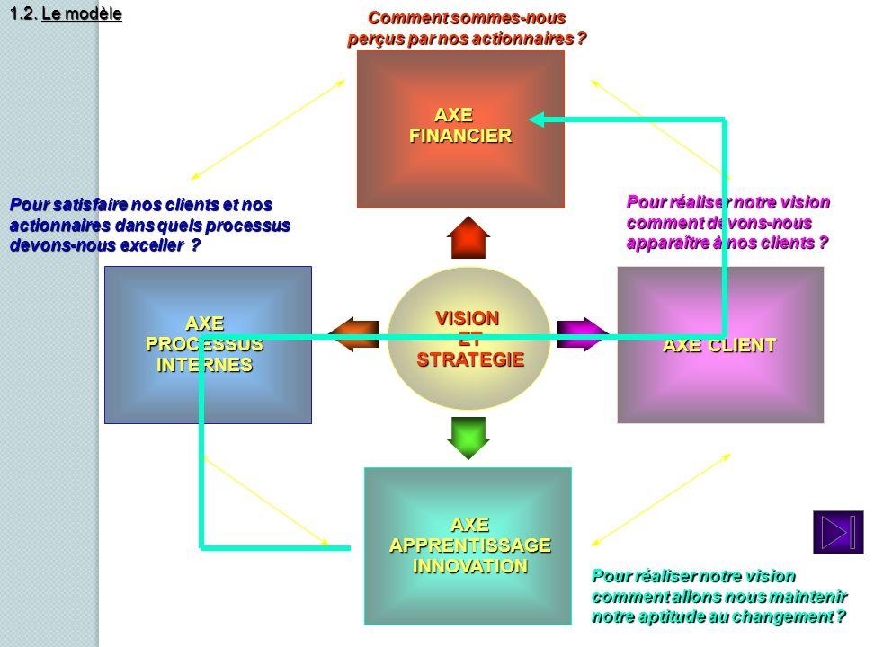 VISION ET STRATEGIE AXE AXE FINANCIER FINANCIER AXE CLIENT AXEPROCESSUSINTERNES AXEAPPRENTISSAGEINNOVATION Pour réaliser notre vision comment devons-n